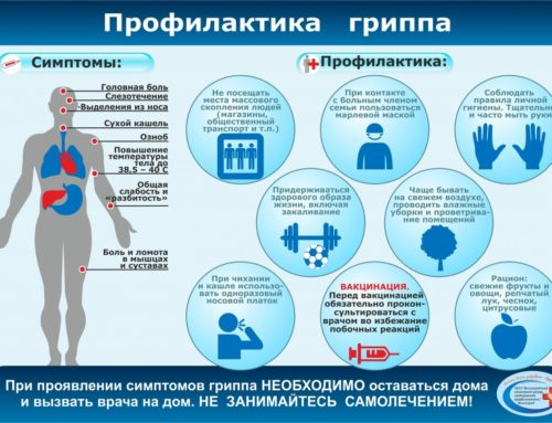 Профилактика гриппа и ОРЗ.