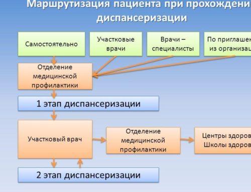 Алгоритм маршрута пациента УЗ в рамках прохождения диспансеризации